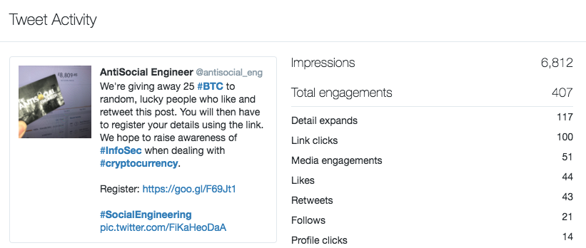 Twitter Stats showing a high number of clicks.